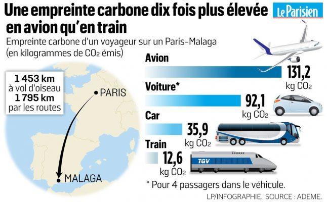 empreinte carbone transports